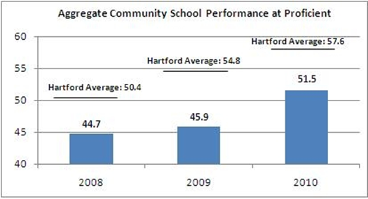 community_schools_success_graph